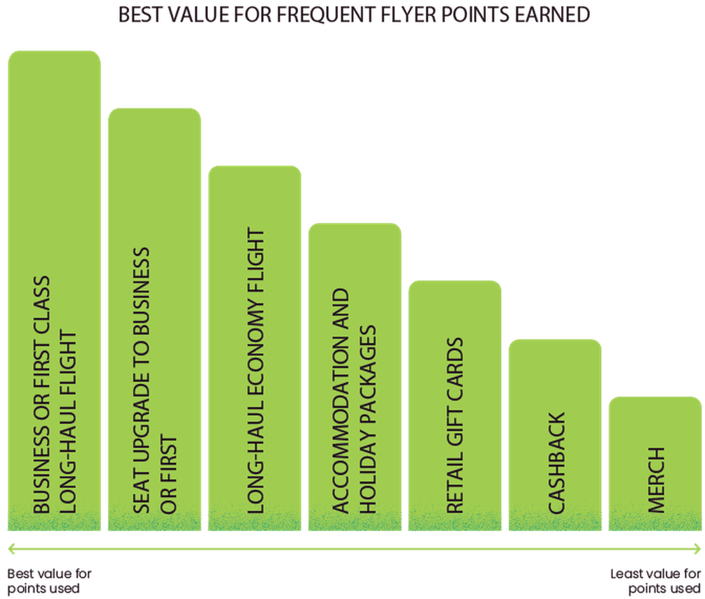 Value of frequent flyer points graph