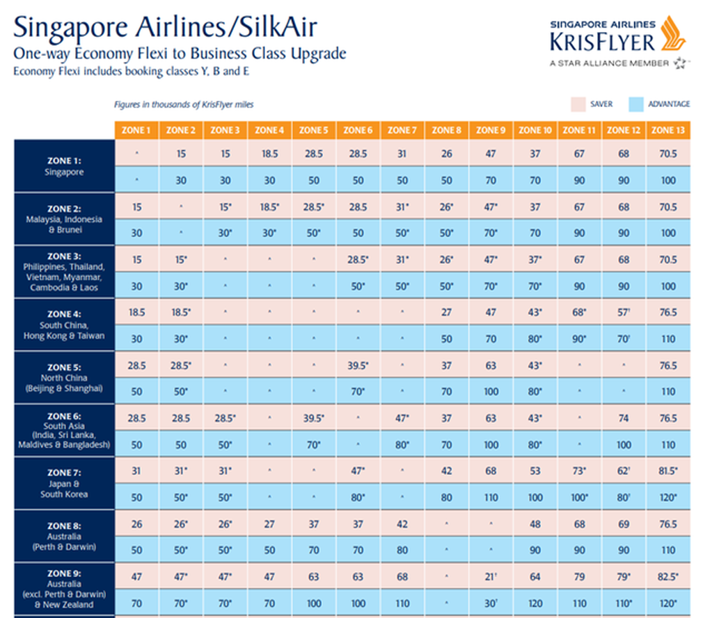 Singapore Airlines upgrade table