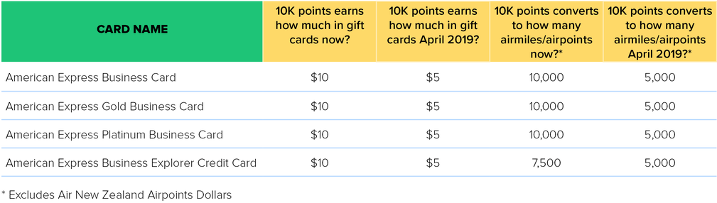 AMEX Business card changes april 2019