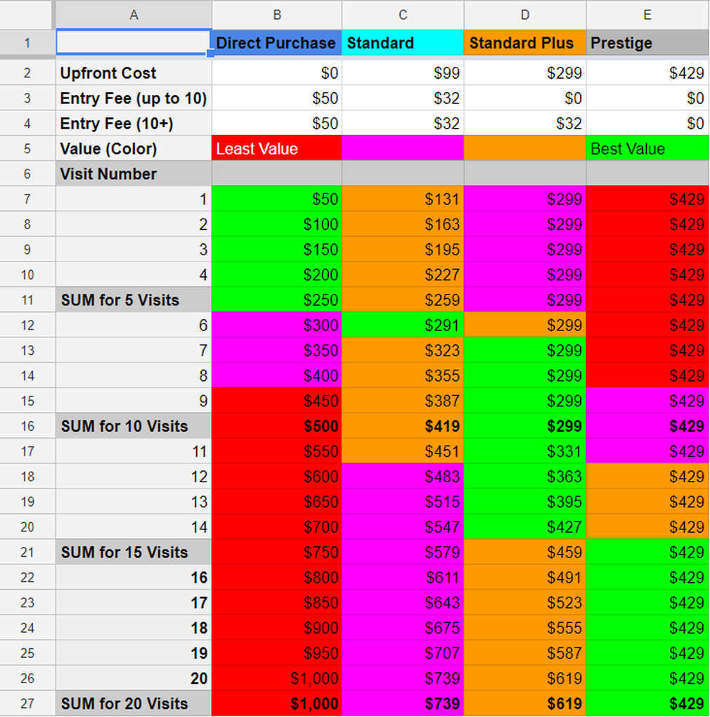 Priority Pass value table
