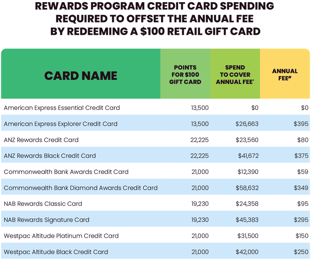 Rewards points needed to offset annual fee