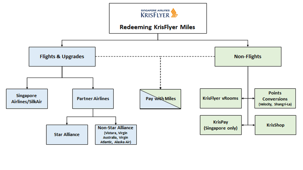 Redeeming Krisflyer miles decision tree