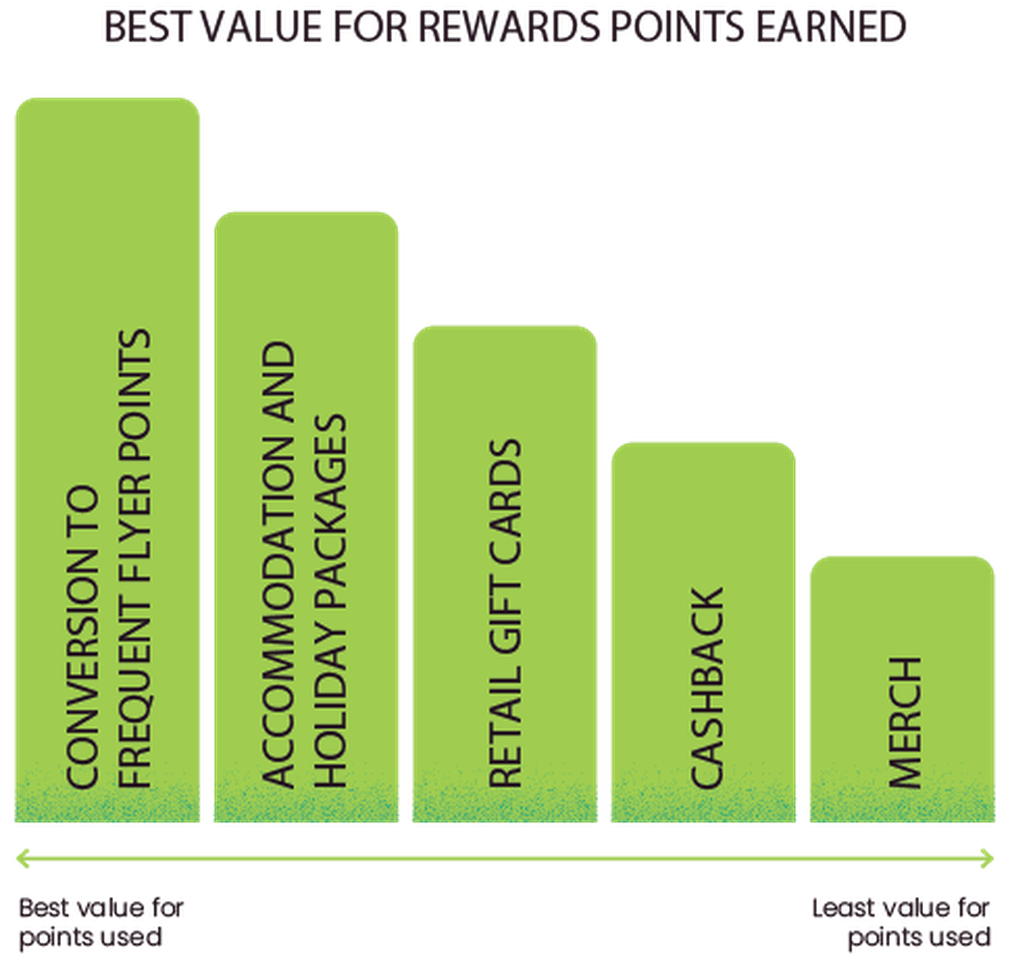 Value of rewards points graph
