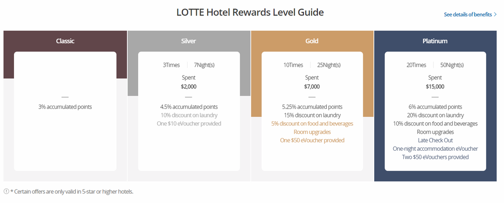 Signiel Seoul Lotte Hotel Rewards