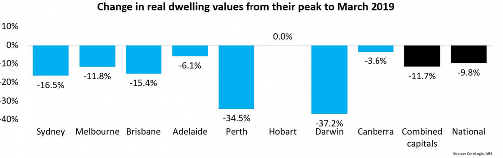Graph showing change in Australia house values from peak to March 2019