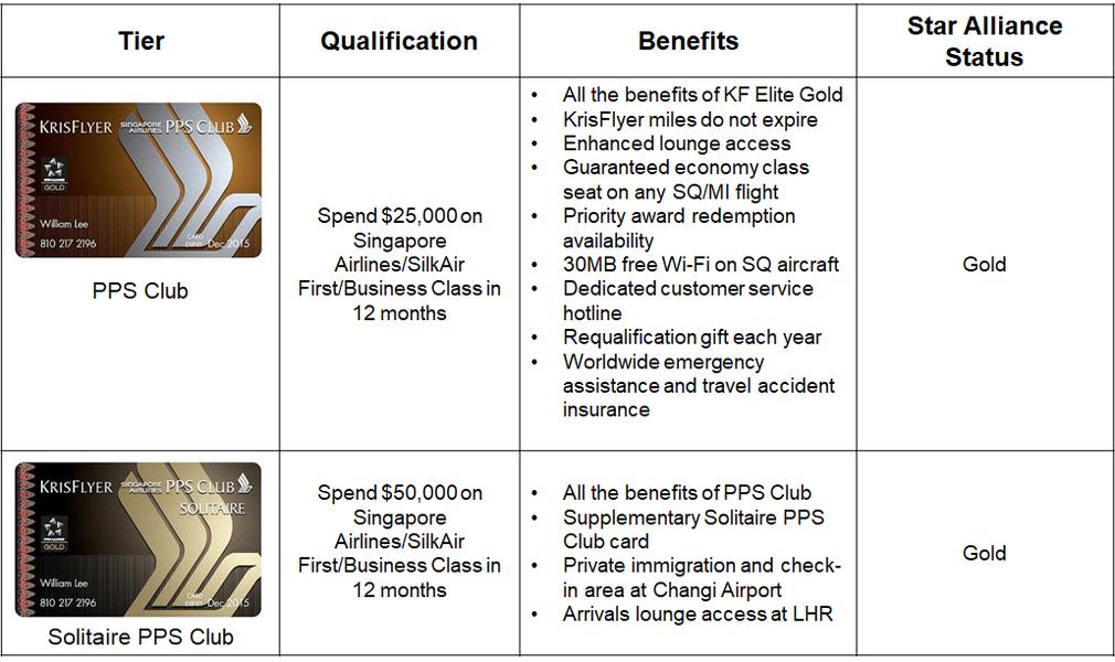 Krisflyer membership cards comparison