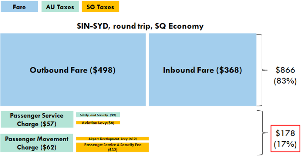 Singapore to Sydney round trip Krisflyer points cost