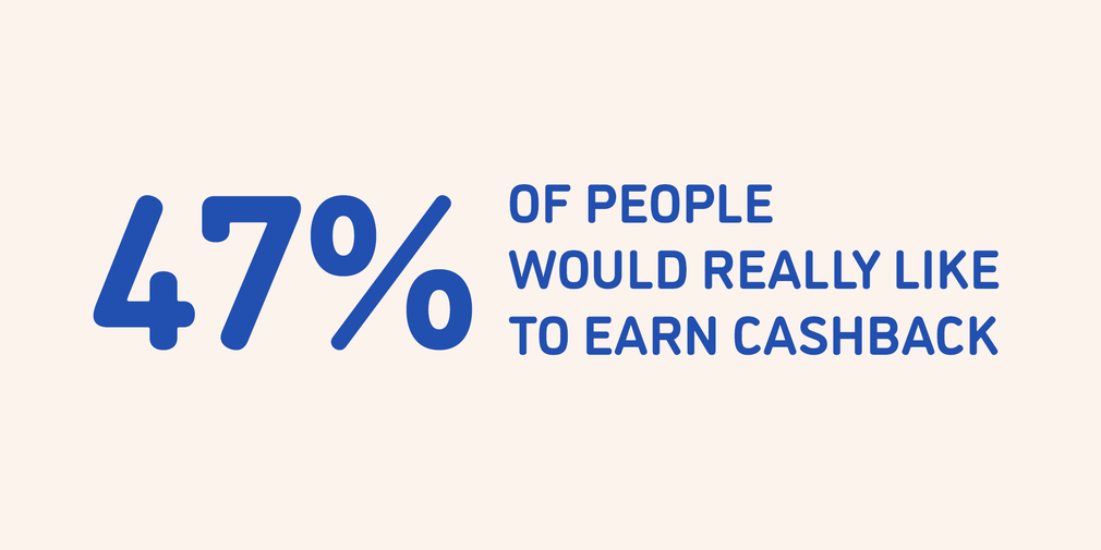 47% of people would really like to earn cashback