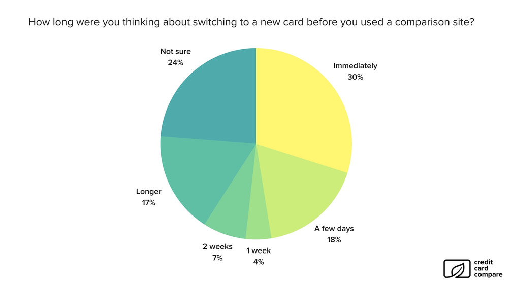 Credit Card Compare consumer survey results