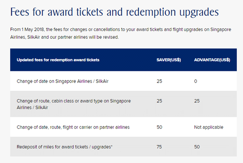 Krisflyer fee table for award tickets and redemption upgrades