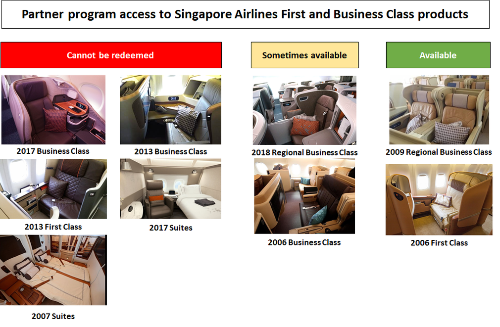 Partner program access to Singapore Airlines Business and First Class products