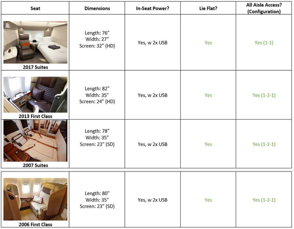 Singapore Airlines First Class seats list