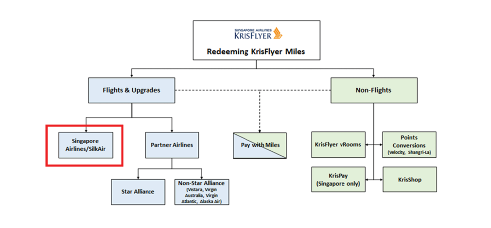 Redeeming Krisflyer miles for Singapore Airlines