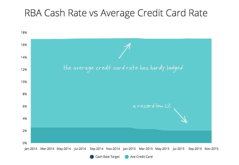 RBA-Cash-Rate-vs-Ave-Credit-Card-Rate.jpg