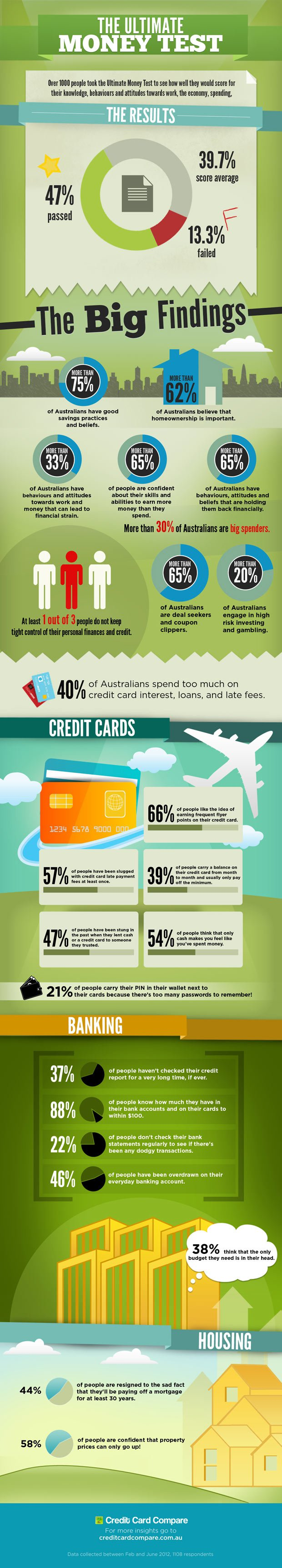 Ultimate Money Test Infographic (2012)