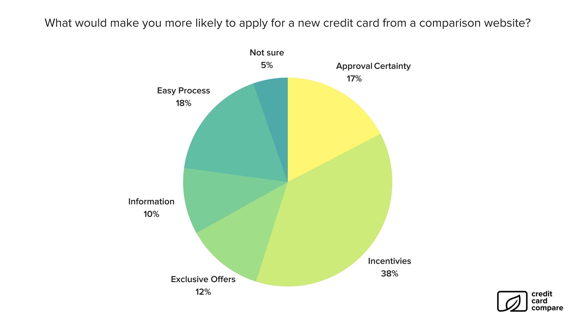 Survey response 4