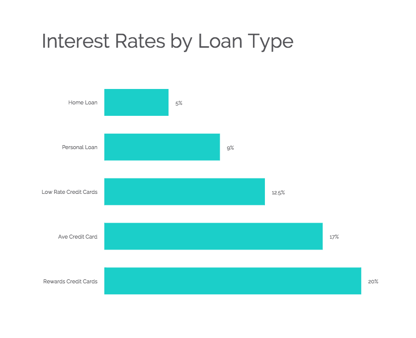 interest-rates-by-loan-type.png