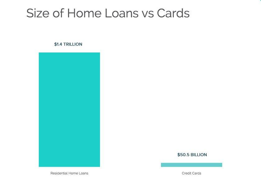 size-home-loans-vs-cards.jpg